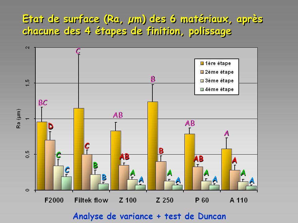 Etat de surface (Ra, µm) des 6 matériaux, après chacune des 4 étapes de finition, polissage C C B B A A A A A A A A C C B B A A A A A A A A D D C C AB