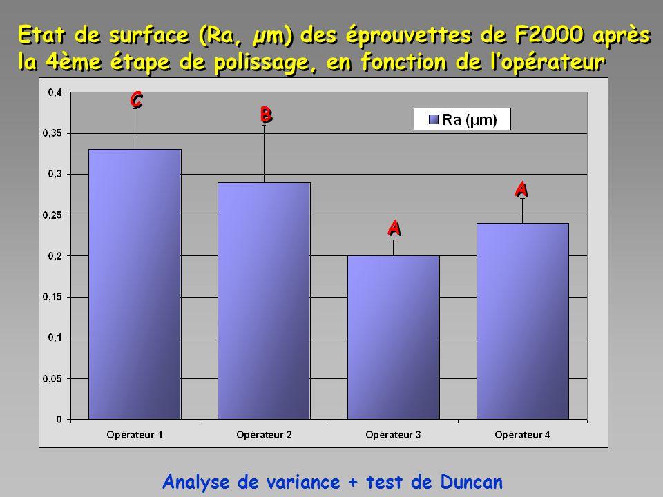 A A A A B B C C Etat de surface (Ra, µm) des éprouvettes de F2000 après la 4ème étape de polissage, en fonction de l'opérateur Analyse de variance + t
