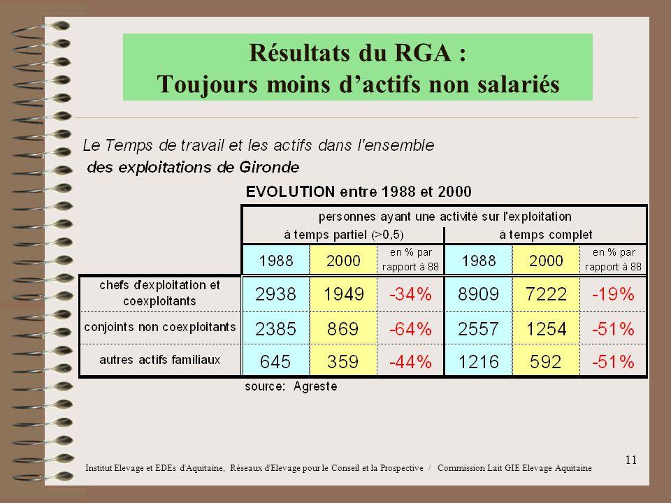 11 Résultats du RGA : Toujours moins d'actifs non salariés Institut Elevage et EDEs d'Aquitaine, Réseaux d'Elevage pour le Conseil et la Prospective /