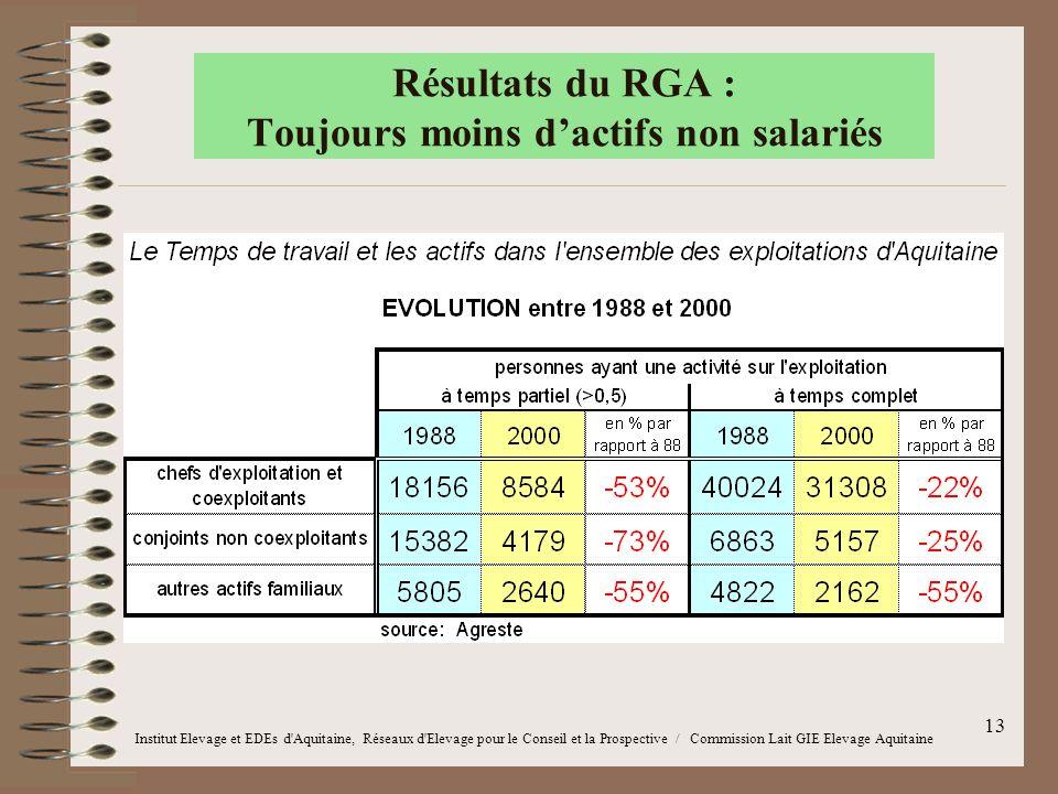 13 Résultats du RGA : Toujours moins d'actifs non salariés Institut Elevage et EDEs d'Aquitaine, Réseaux d'Elevage pour le Conseil et la Prospective /