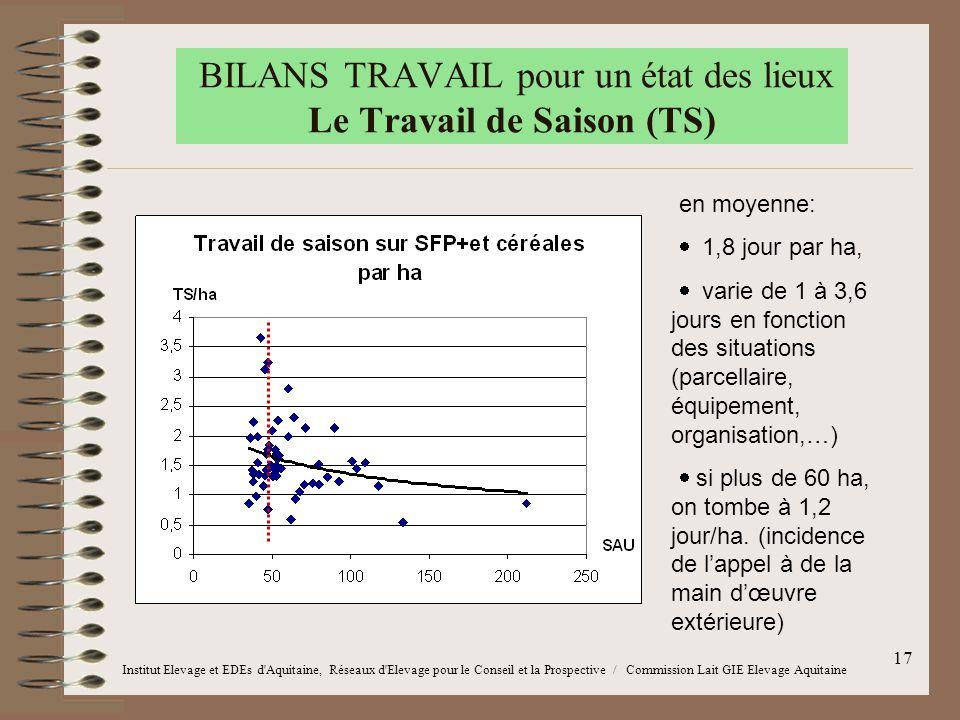 17 BILANS TRAVAIL pour un état des lieux Le Travail de Saison (TS) en moyenne:  1,8 jour par ha,  varie de 1 à 3,6 jours en fonction des situations
