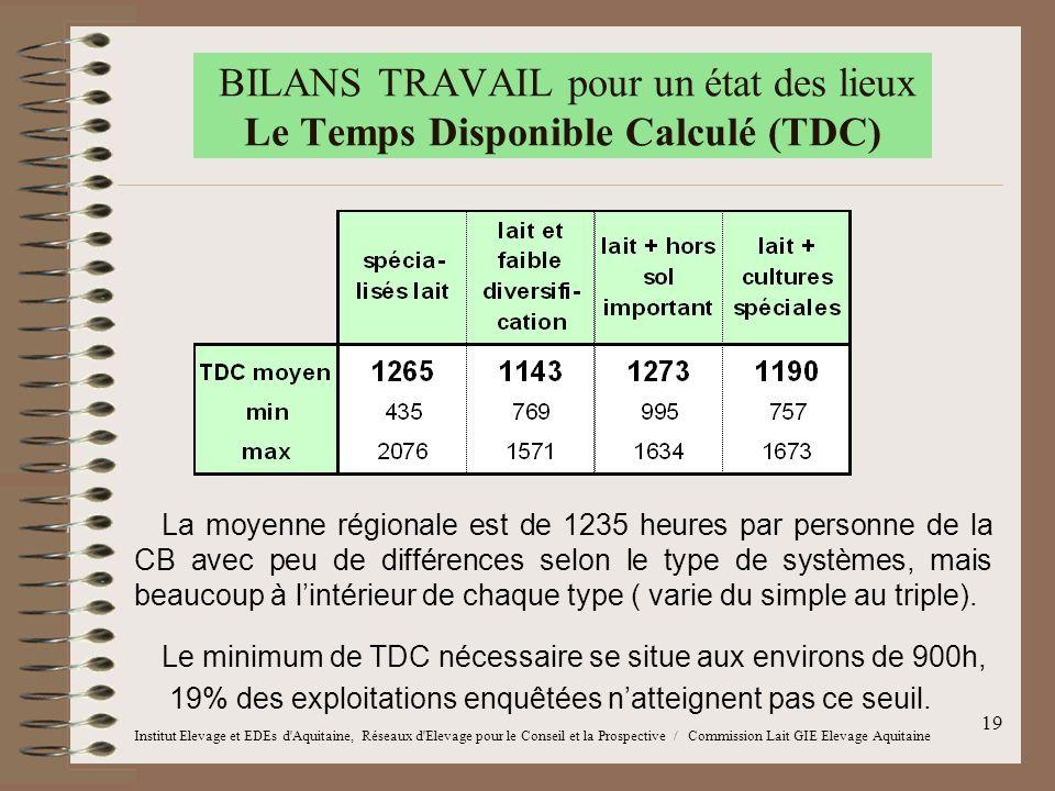 19 BILANS TRAVAIL pour un état des lieux Le Temps Disponible Calculé (TDC) La moyenne régionale est de 1235 heures par personne de la CB avec peu de d