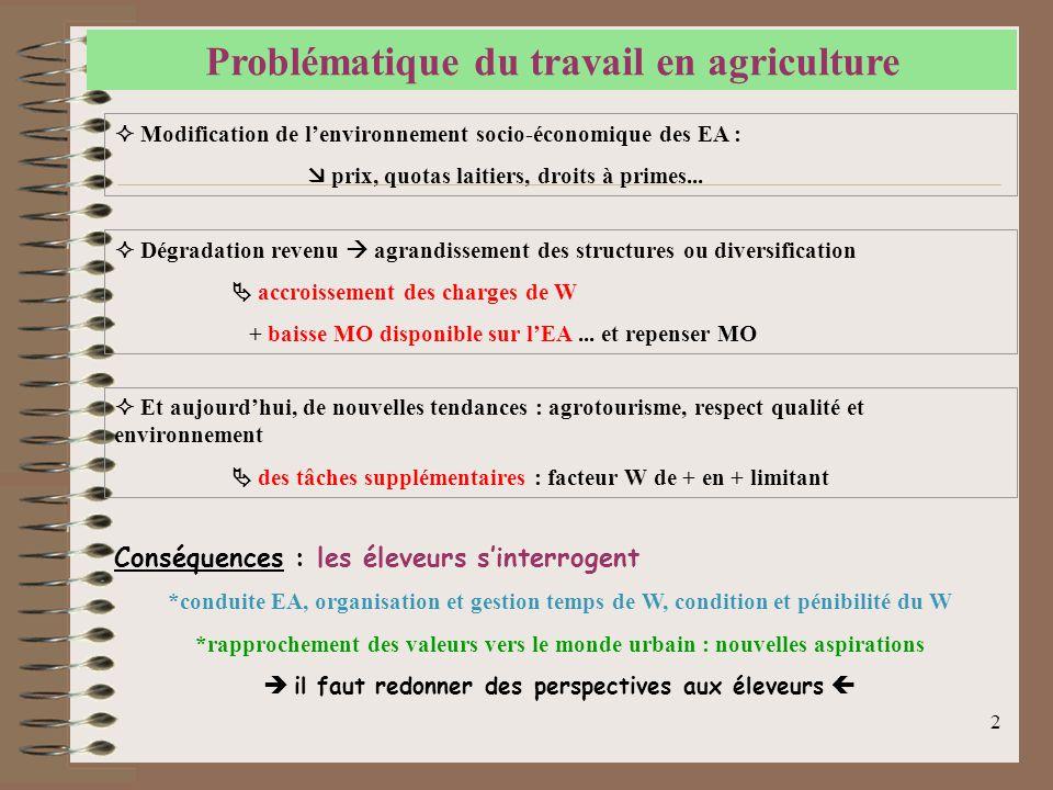 2 Problématique du travail en agriculture  Modification de l'environnement socio-économique des EA :  prix, quotas laitiers, droits à primes...  Dé