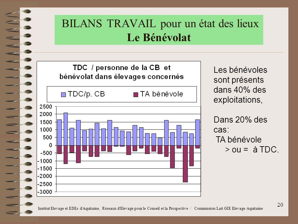 20 BILANS TRAVAIL pour un état des lieux Le Bénévolat Les bénévoles sont présents dans 40% des exploitations, Dans 20% des cas: TA bénévole > ou = à T