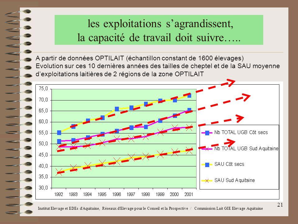 21 les exploitations s'agrandissent, la capacité de travail doit suivre….. A partir de données OPTILAIT (échantillon constant de 1600 élevages) Evolut