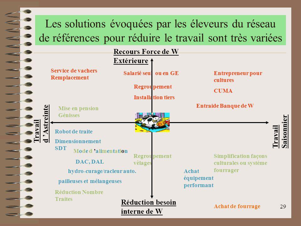 29 Les solutions évoquées par les éleveurs du réseau de références pour réduire le travail sont très variées Travail Saisonnier Travail d 'Astreinte A