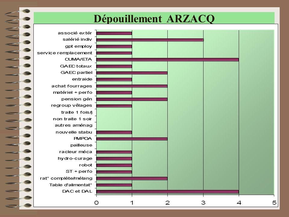 31 Dépouillement ARZACQ