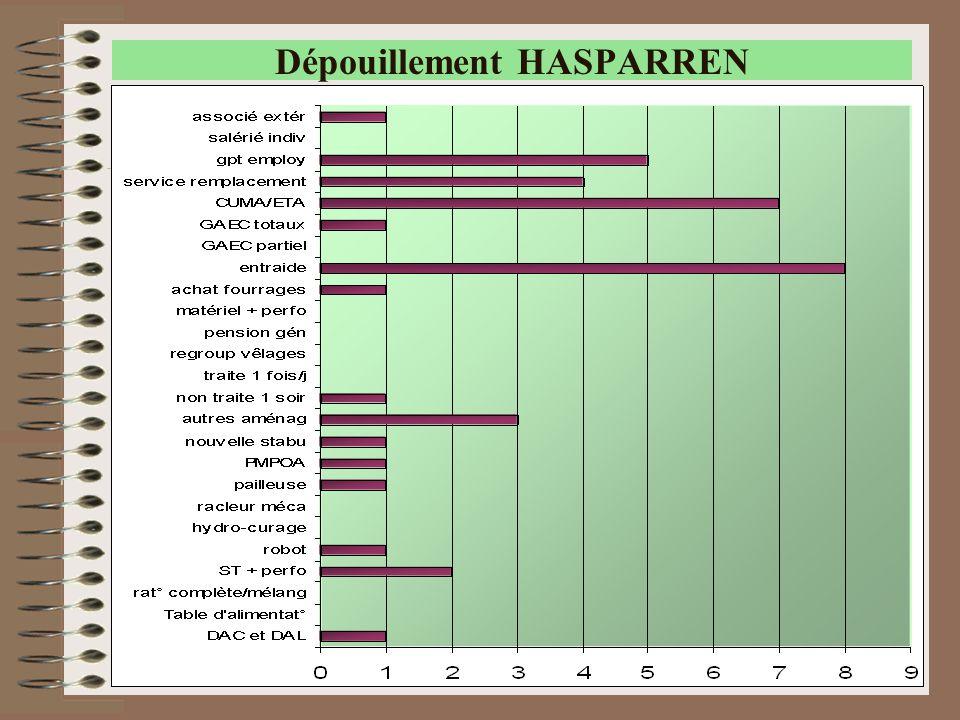 34 Dépouillement HASPARREN