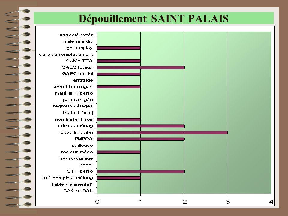 39 Dépouillement SAINT PALAIS