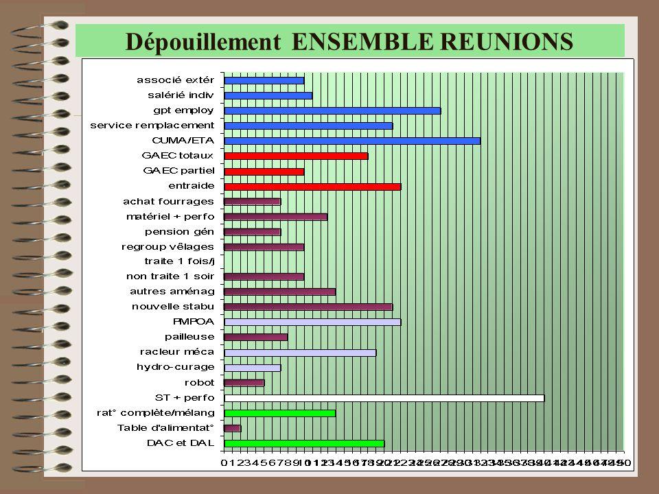 42 Dépouillement ENSEMBLE REUNIONS