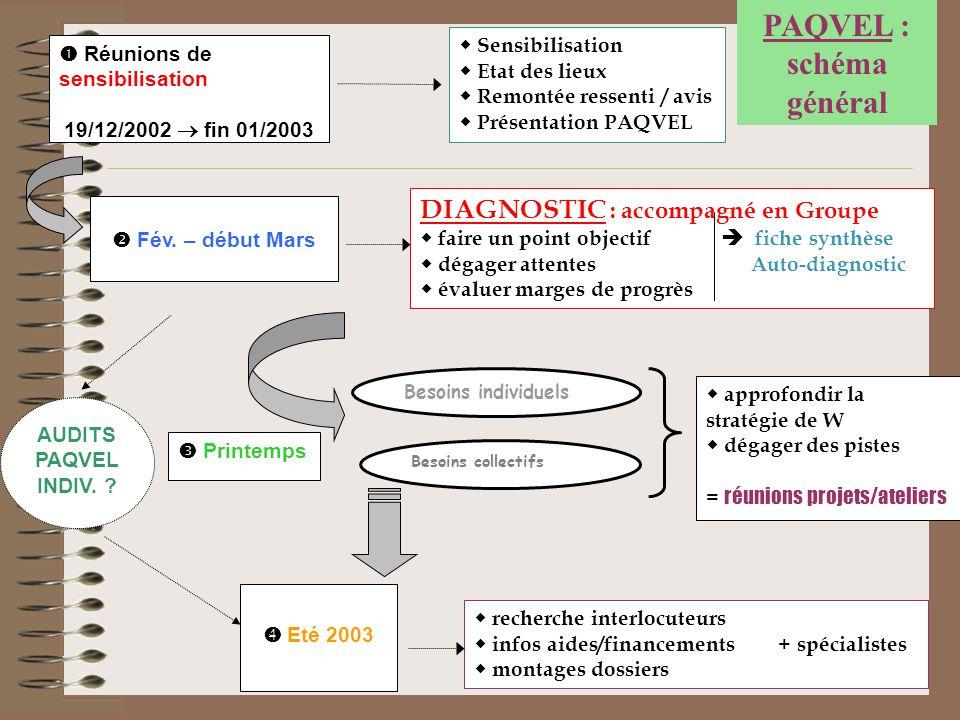 45  Réunions de sensibilisation 19/12/2002  fin 01/2003  Sensibilisation  Etat des lieux  Remontée ressenti / avis  Présentation PAQVEL  Fév. –