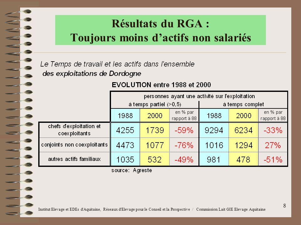 8 Résultats du RGA : Toujours moins d'actifs non salariés Institut Elevage et EDEs d'Aquitaine, Réseaux d'Elevage pour le Conseil et la Prospective /