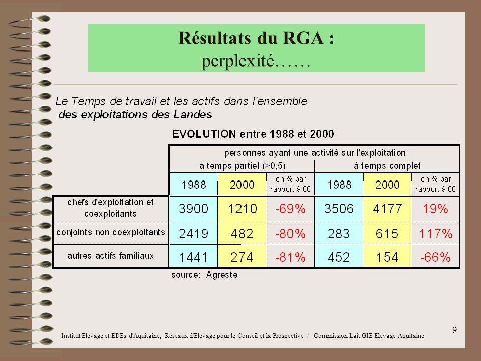 9 Résultats du RGA : perplexité…… Institut Elevage et EDEs d'Aquitaine, Réseaux d'Elevage pour le Conseil et la Prospective / Commission Lait GIE Elev