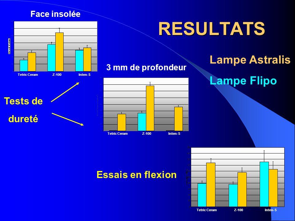 CONCLUSION Différences expliquées par - la formulation du composite - le type de polymérisation Nécessité d'entreprendre des études complémentaires