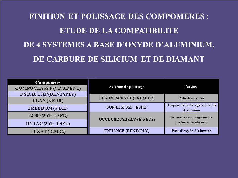 FINITION ET POLISSAGE DES COMPOMERES : ETUDE DE LA COMPATIBILITE DE 4 SYSTEMES A BASE D'OXYDE D'ALUMINIUM, DE CARBURE DE SILICIUM ET DE DIAMANT Compom