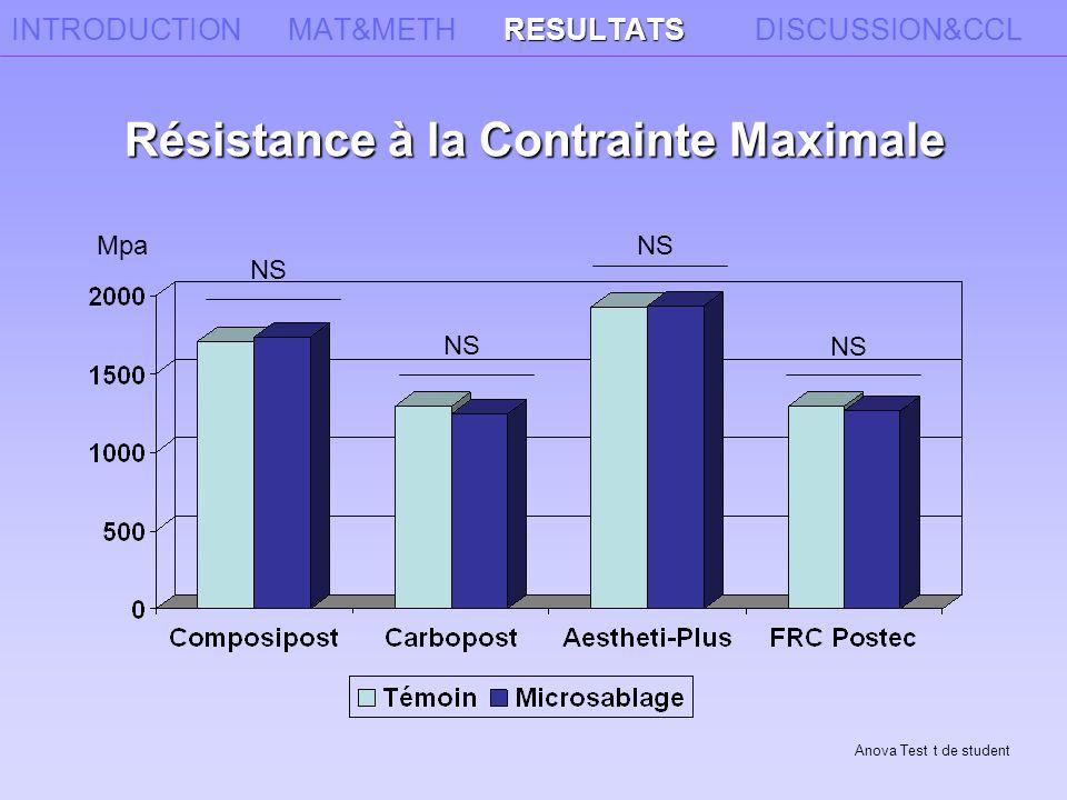 RESULTATS INTRODUCTION MAT&METH RESULTATS DISCUSSION&CCL Gpa Module d'Élasticité Axial NS Anova Test t de student