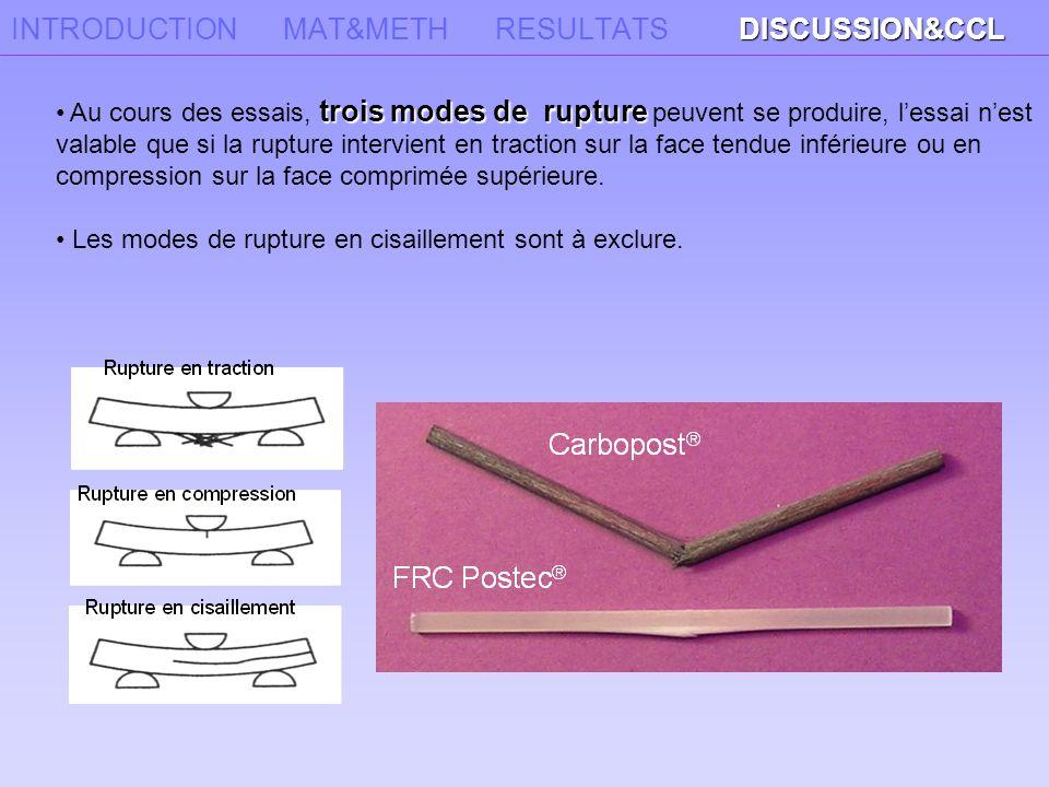 DISCUSSION&CCL INTRODUCTION MAT&METH RESULTATS DISCUSSION&CCL Le Microsablage ne modifie pas le comportement en flexion des tenons Forte liaison entre les fibres et la matrice Haut degré de conversion de la matrice Le module de flexion des tenons en fibre de verre est proche de celui de la dentine à l'inverse des tenons carbone (Rovatti, 1998 ; Drummond, 2000) Le % de fibres, le type de fibre et de matrice Radio-opacifiant, Défauts internes ou de surfaces Mauvaise liaison entre la fibre et la matrice (Asmussen, 1999 ; Ferrari, 2002 ; Drummond, 2003).
