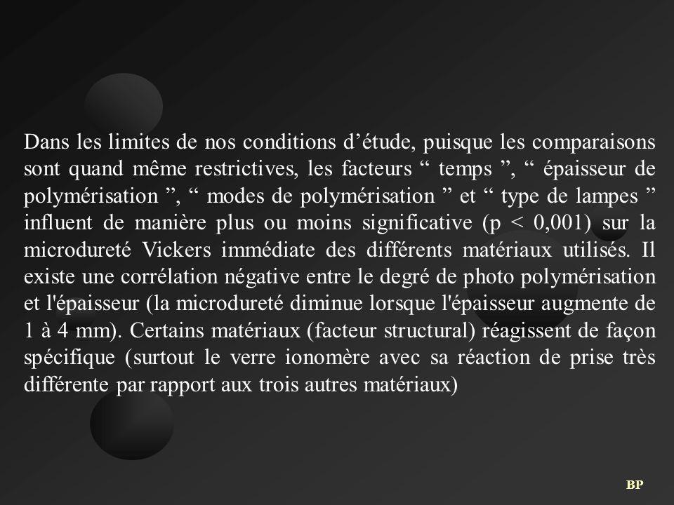 Dans les limites de nos conditions d'étude, puisque les comparaisons sont quand même restrictives, les facteurs temps , épaisseur de polymérisation , modes de polymérisation et type de lampes influent de manière plus ou moins significative (p < 0,001) sur la microdureté Vickers immédiate des différents matériaux utilisés.