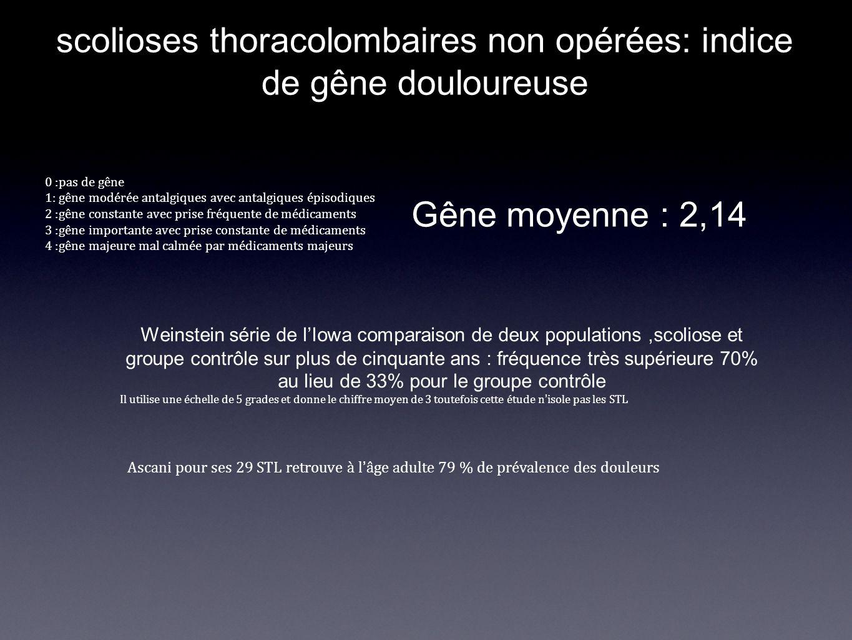 scolioses thoracolombaires non opérées: indice de gêne douloureuse Gêne moyenne : 2,14 0 :pas de gêne 1: gêne modérée antalgiques avec antalgiques épi