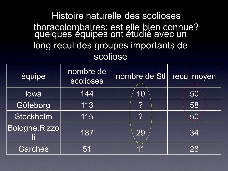 Histoire naturelle des scolioses thoracolombaires: est elle bien connue? quelques équipes ont étudié avec un long recul des groupes importants de scol