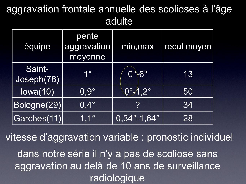 pentes d'aggravation scolioses opérées avec aggravation radiologique prouvée scolioses non opérées avec une évolution radiologique de plus de 20 ans évolution linéaire souvent, parfois cassure, rarement ralentissement