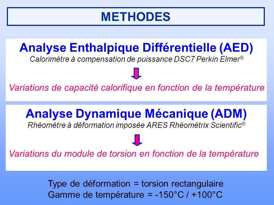 METHODES Analyse Enthalpique Différentielle (AED) Calorimètre à compensation de puissance DSC7 Perkin Elmer ® Variations de capacité calorifique en fo