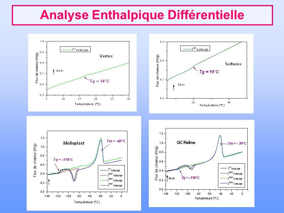 Analyse Enthalpique Différentielle