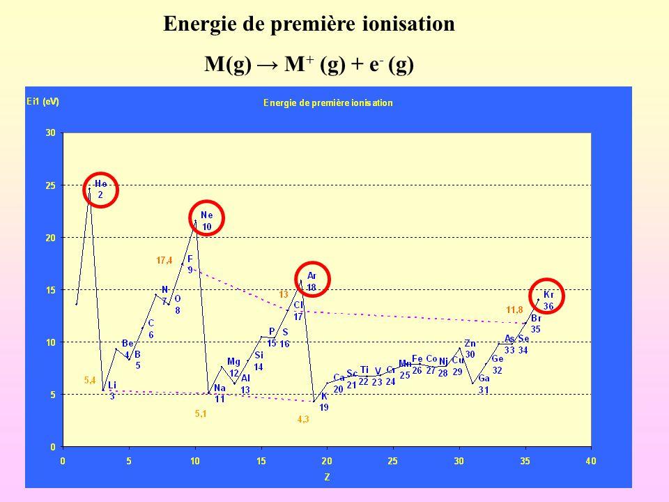 Energie de première ionisation M(g) → M + (g) + e - (g)