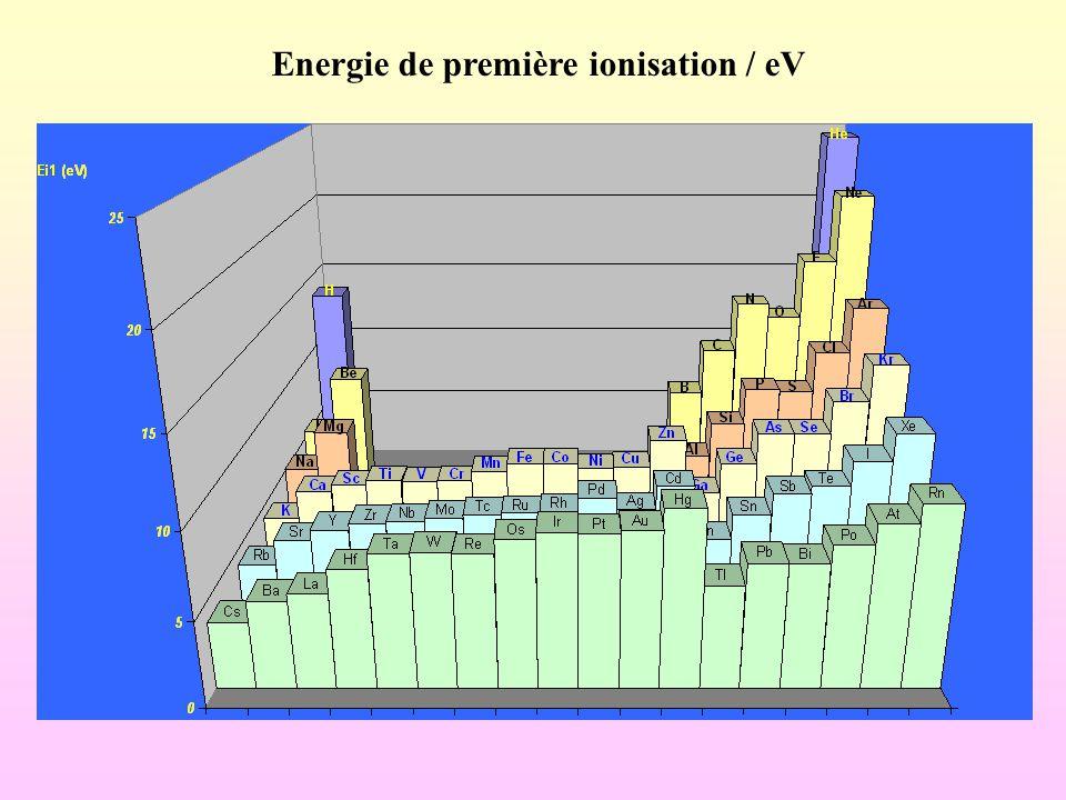 Energie de première ionisation / eV
