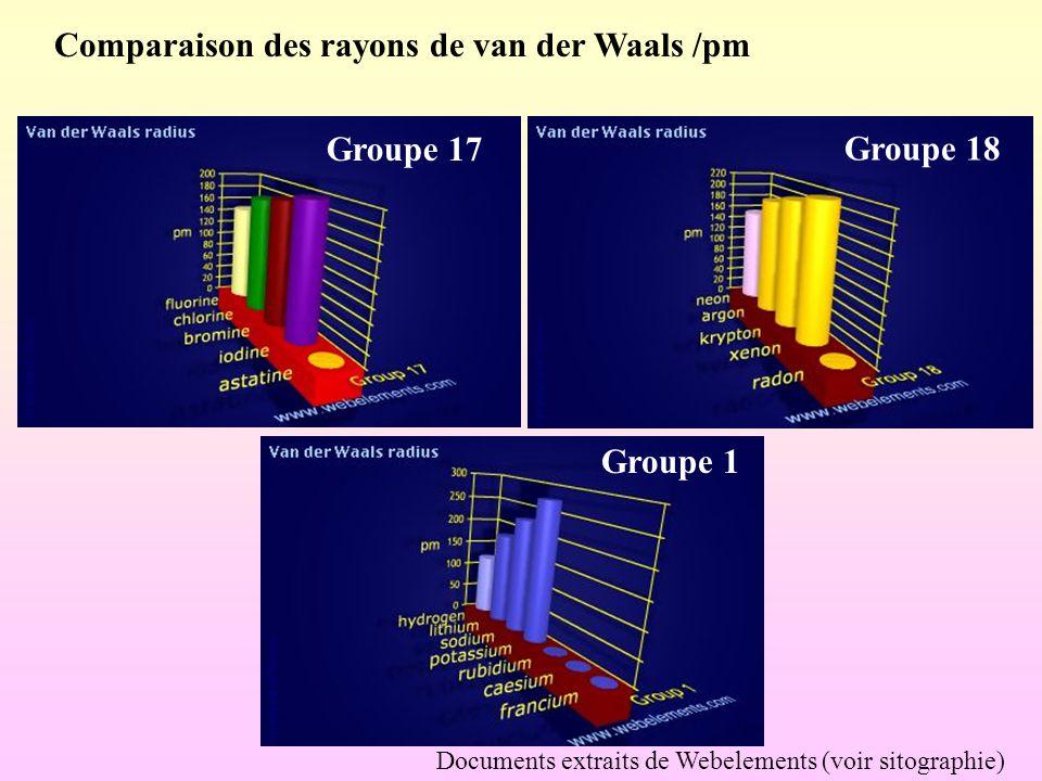 Comparaison des rayons de van der Waals /pm Documents extraits de Webelements (voir sitographie) Groupe 1 Groupe 17 Groupe 18