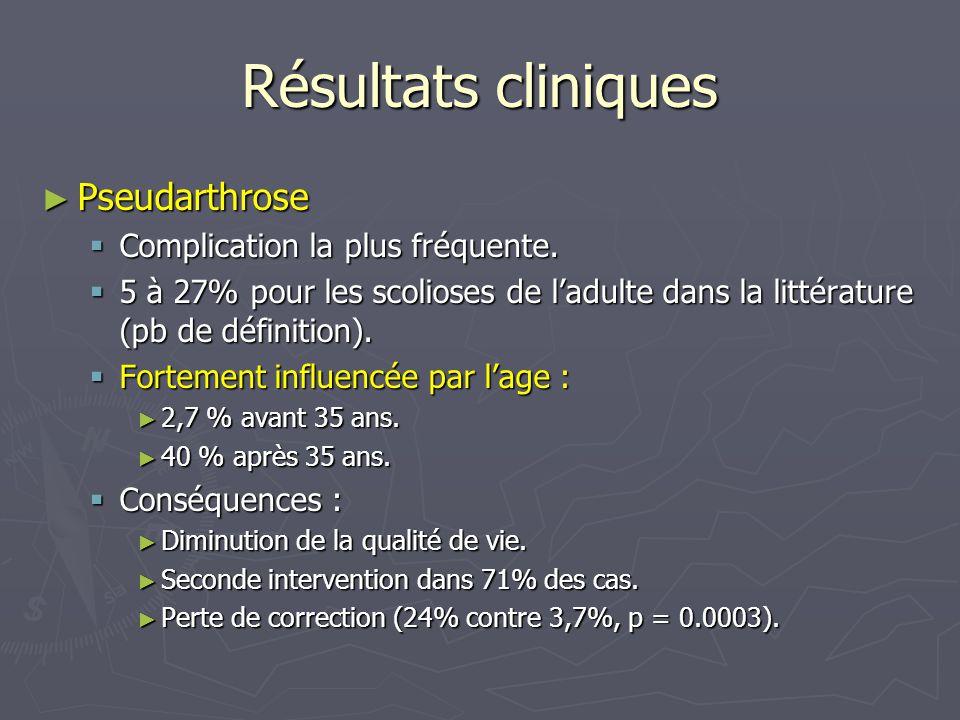 Résultats cliniques ► Pseudarthrose  Complication la plus fréquente.  5 à 27% pour les scolioses de l'adulte dans la littérature (pb de définition).