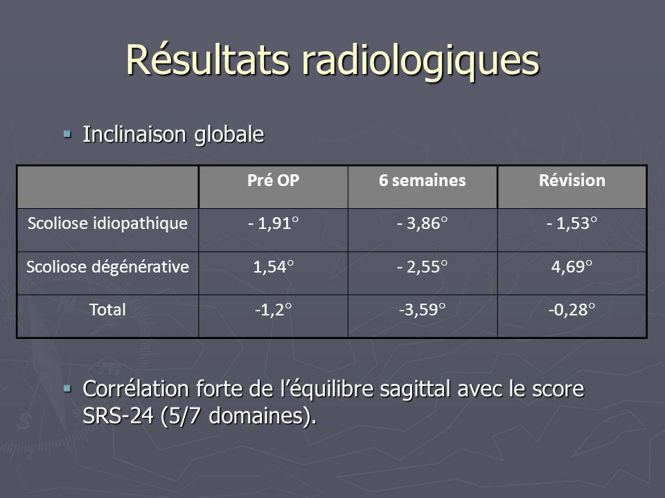 Résultats radiologiques  Inclinaison globale  Corrélation forte de l'équilibre sagittal avec le score SRS-24 (5/7 domaines). Pré OP6 semainesRévisio