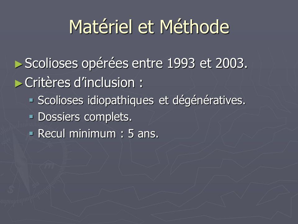 Matériel et Méthode ► Scolioses opérées entre 1993 et 2003. ► Critères d'inclusion :  Scolioses idiopathiques et dégénératives.  Dossiers complets.