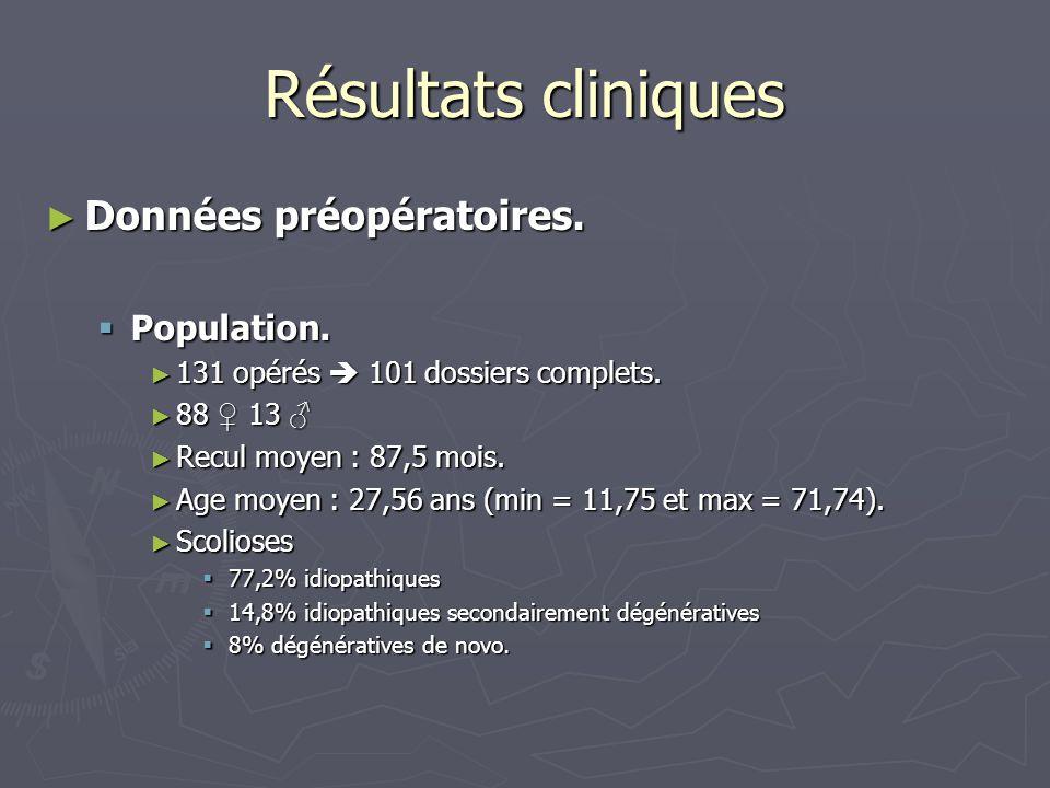 Résultats cliniques ► Données préopératoires.  Population. ► 131 opérés  101 dossiers complets. ► 88 ♀ 13 ♂ ► Recul moyen : 87,5 mois. ► Age moyen :