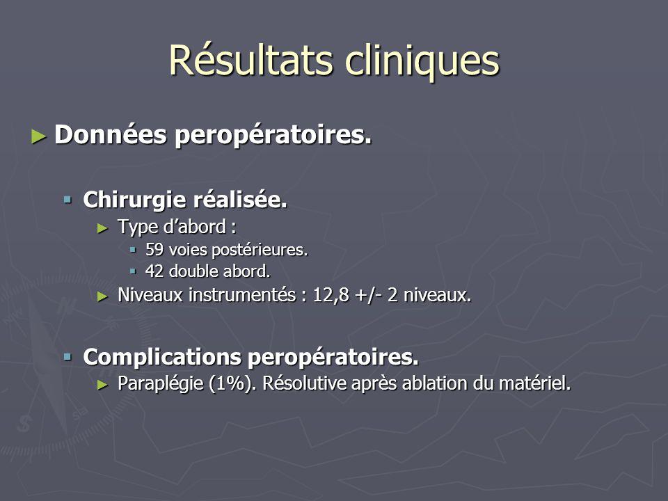 Résultats cliniques ► Données postopératoires.. Complications ► Infections : 3.