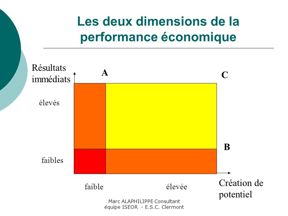 Marc ALAPHILIPPE Consultant équipe ISEOR - E.S.C. Clermont Les deux dimensions de la performance économique A C B Résultats immédiats Création de pote