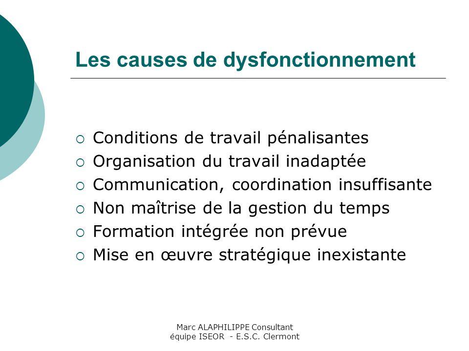 Marc ALAPHILIPPE Consultant équipe ISEOR - E.S.C. Clermont Les causes de dysfonctionnement  Conditions de travail pénalisantes  Organisation du trav