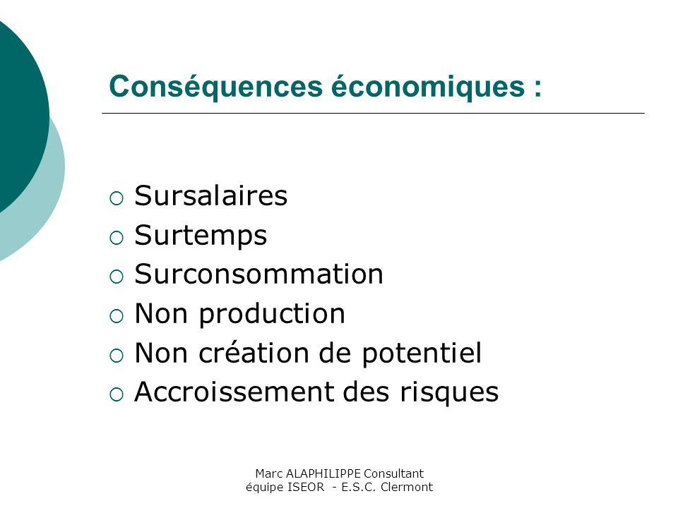 Marc ALAPHILIPPE Consultant équipe ISEOR - E.S.C. Clermont Conséquences économiques :  Sursalaires  Surtemps  Surconsommation  Non production  No