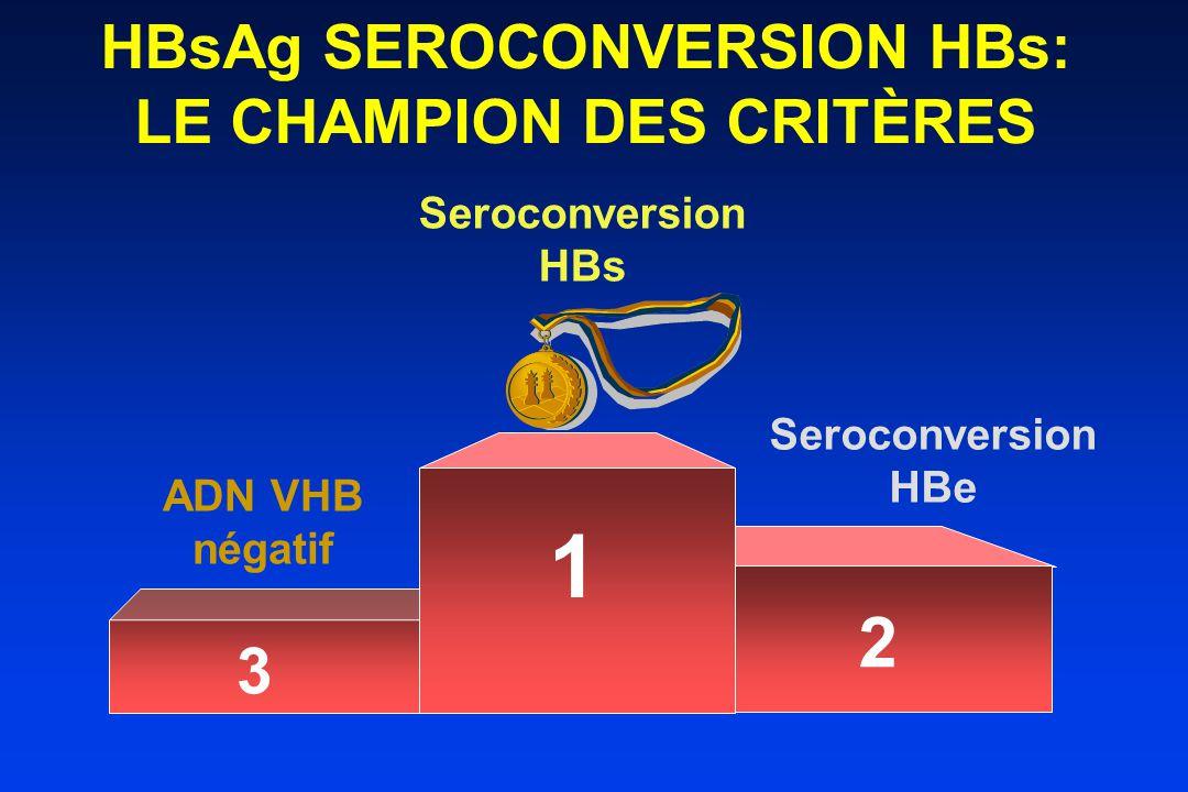 ADN VHB négatif Seroconversion HBe Seroconversion HBs 1 3 2 HBsAg SEROCONVERSION HBs: LE CHAMPION DES CRITÈRES