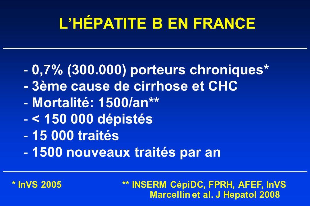 L'HÉPATITE B EN FRANCE - 0,7% (300.000) porteurs chroniques* - 3ème cause de cirrhose et CHC - Mortalité: 1500/an** - < 150 000 dépistés - 15 000 traités - 1500 nouveaux traités par an * InVS 2005** INSERM CépiDC, FPRH, AFEF, InVS Marcellin et al.