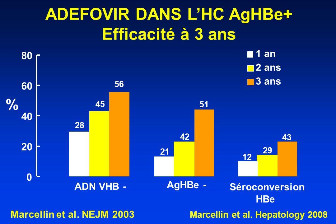 ADEFOVIR DANS L'HC AgHBe+ Efficacité à 3 ans 0 20 40 60 80 ADN VHB - AgHBe - Séroconversion HBe 1 an 2 ans 3 ans 56 45 28 21 42 51 12 29 43 Marcellin et al.