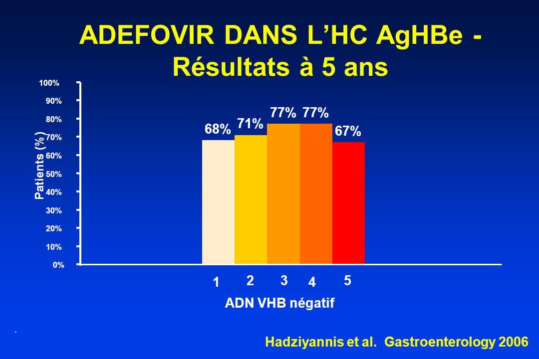 ADEFOVIR DANS L'HC AgHBe - Résultats à 5 ans 68% 71% 77% 67% 0% 10% 20% 30% 40% 50% 60% 70% 80% 90% 100% ADN VHB négatif.