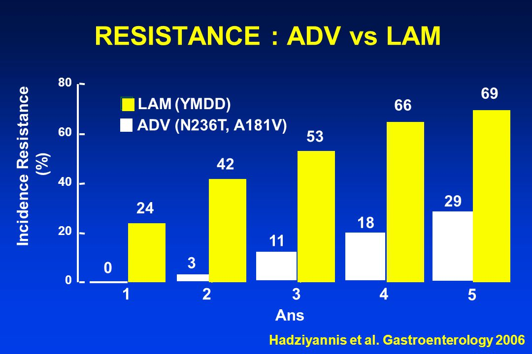 RESISTANCE : ADV vs LAM 1234 Incidence Resistance (%) 0 24 3 42 11 53 66 0 20 40 60 80 LAM (YMDD) ADV (N236T, A181V) 18 Hadziyannis et al.