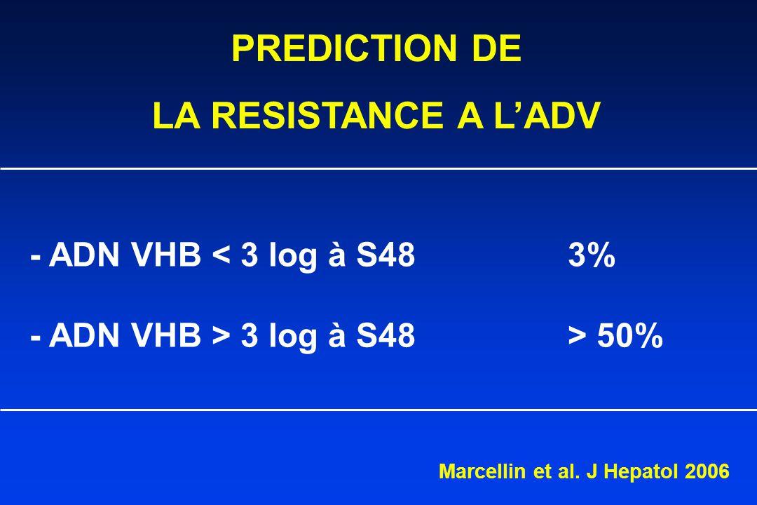 PREDICTION DE LA RESISTANCE A L'ADV - ADN VHB < 3 log à S483% - ADN VHB > 3 log à S48> 50% Marcellin et al.