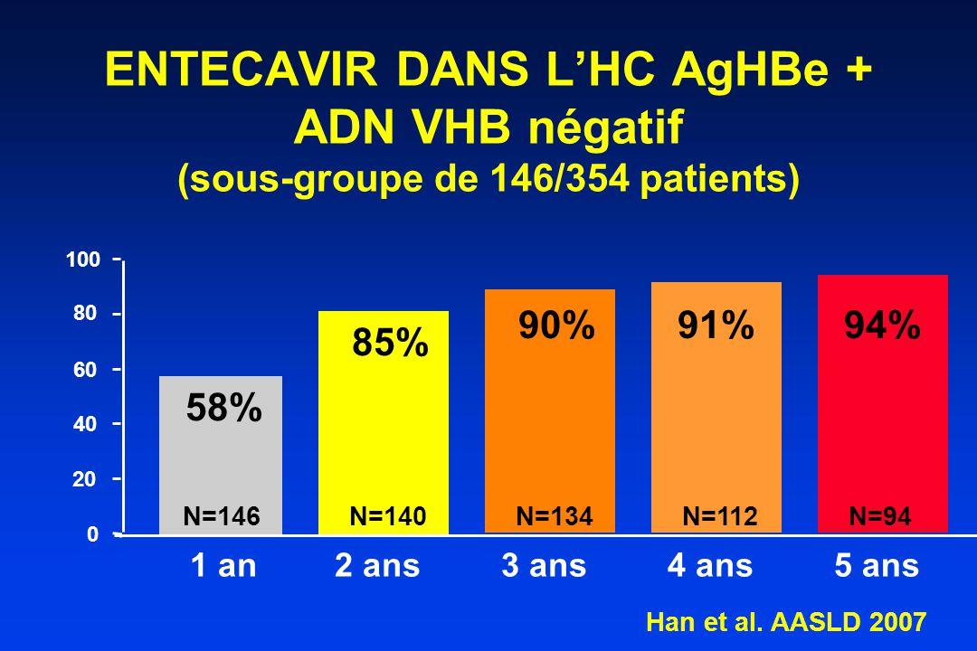 0 20 40 60 100 80 ENTECAVIR DANS L'HC AgHBe + ADN VHB négatif (sous-groupe de 146/354 patients) 1 an 2 ans3 ans 58% 85% 90% Han et al.
