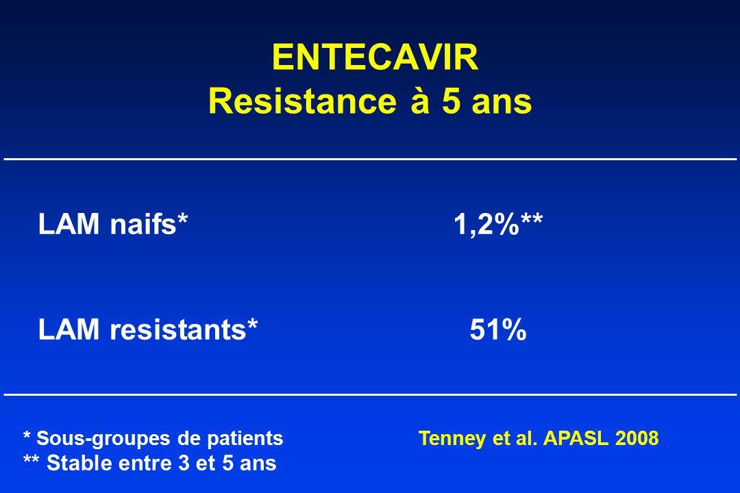 ENTECAVIR Resistance à 5 ans LAM naifs*1,2%** LAM resistants*51% * Sous-groupes de patientsTenney et al.