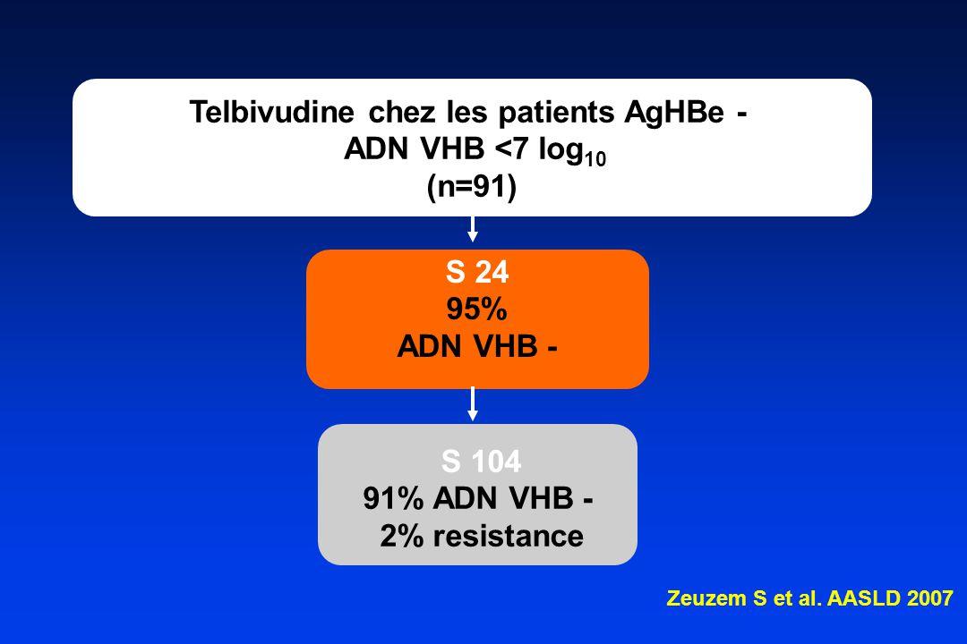 S 24 95% ADN VHB - Telbivudine chez les patients AgHBe - ADN VHB <7 log 10 (n=91) S 104 91% ADN VHB - 2% resistance Zeuzem S et al.