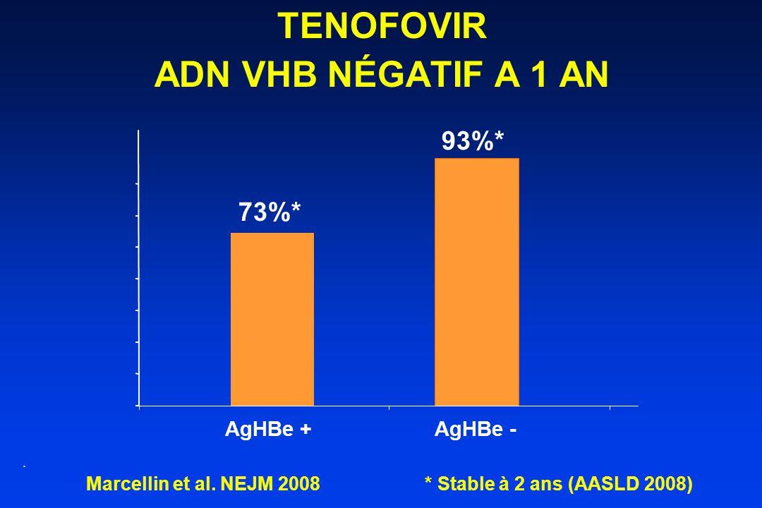 TENOFOVIR ADN VHB NÉGATIF A 1 AN.73%* 93%* AgHBe + AgHBe - Marcellin et al.