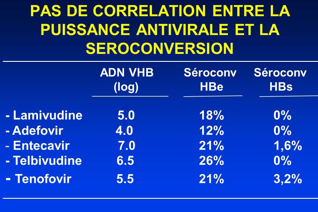 PAS DE CORRELATION ENTRE LA PUISSANCE ANTIVIRALE ET LA SEROCONVERSION ADN VHB Séroconv Séroconv (log) HBe HBs - Lamivudine 5.018% 0% - Adefovir 4.012% 0% - Entecavir 7.021% 1,6% - Telbivudine 6.526% 0% - Tenofovir 5.521% 3,2%