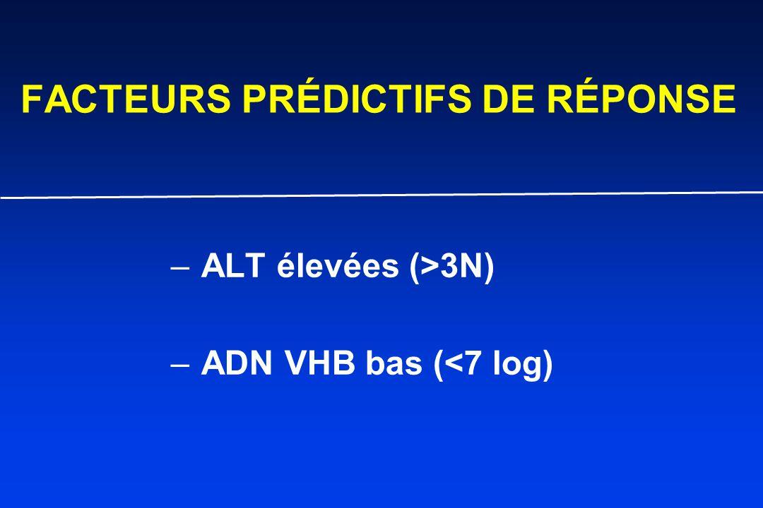 FACTEURS PRÉDICTIFS DE RÉPONSE – ALT élevées (>3N) – ADN VHB bas (<7 log)